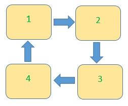 El principio de rotación de cultivos en el ejemplo de cuatro camas.